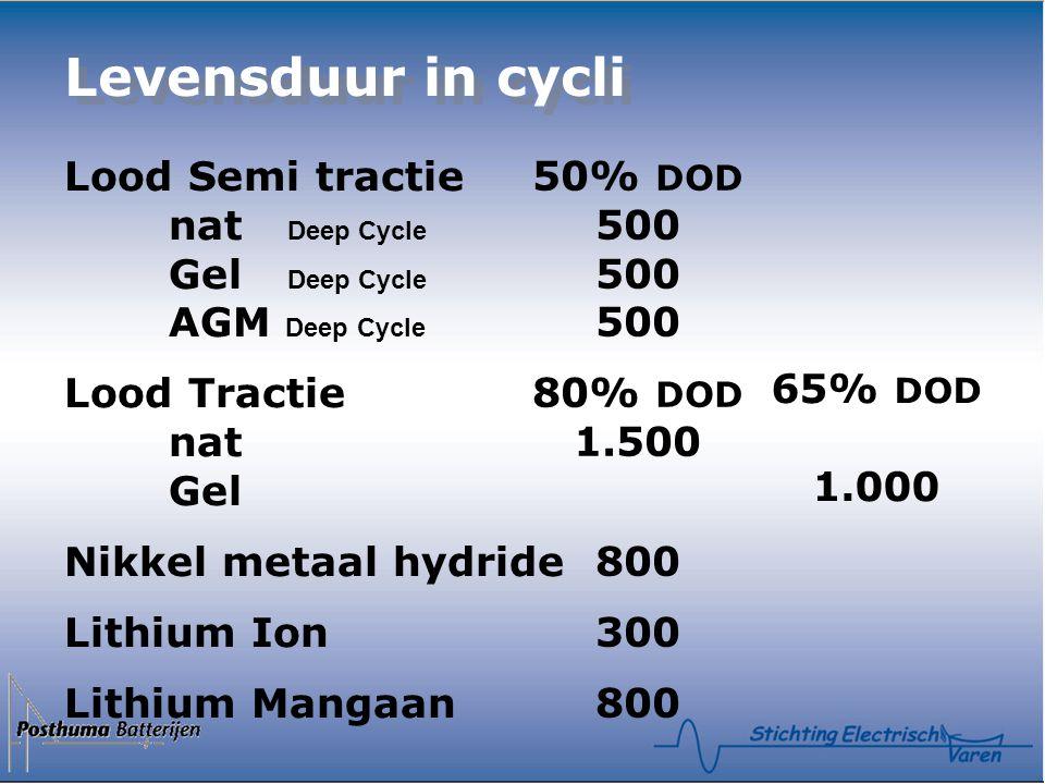 Levensduur in cycli Lood Semi tractie nat Deep Cycle Gel Deep Cycle AGM Deep Cycle Lood Tractie nat Gel Nikkel metaal hydride Lithium Ion Lithium Mangaan 50% DOD 500 500 500 80% DOD 1.500 800 300 800 65% DOD 1.000