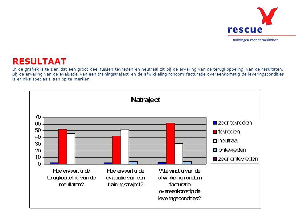 RESULTAAT In de grafiek is te zien dat een groot deel tussen tevreden en neutraal zit bij de ervaring van de terugkoppeling van de resultaten. Bij de