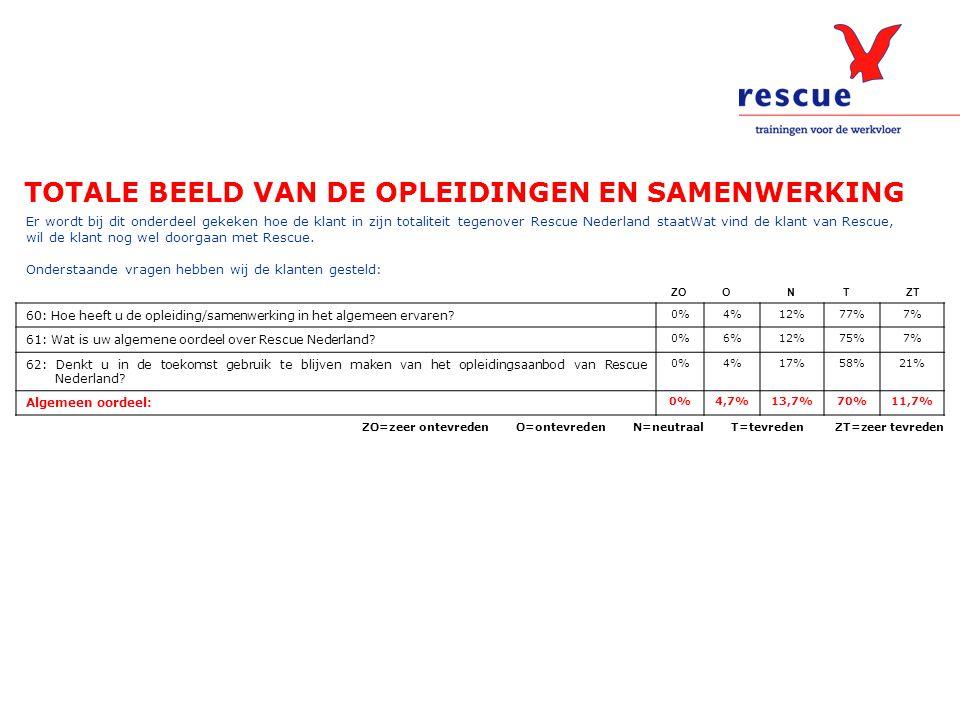 TOTALE BEELD VAN DE OPLEIDINGEN EN SAMENWERKING Er wordt bij dit onderdeel gekeken hoe de klant in zijn totaliteit tegenover Rescue Nederland staatWat