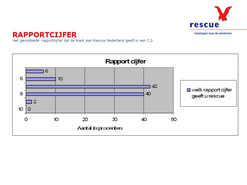 RAPPORTCIJFER Het gemiddelde rapportcijfer dat de klant aan Rescue Nederland geeft is een 7,3