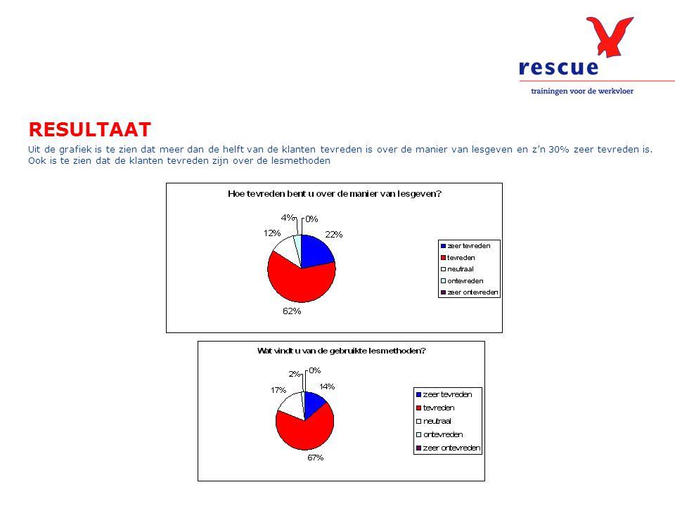 RESULTAAT Uit de grafiek is te zien dat meer dan de helft van de klanten tevreden is over de manier van lesgeven en z'n 30% zeer tevreden is. Ook is t