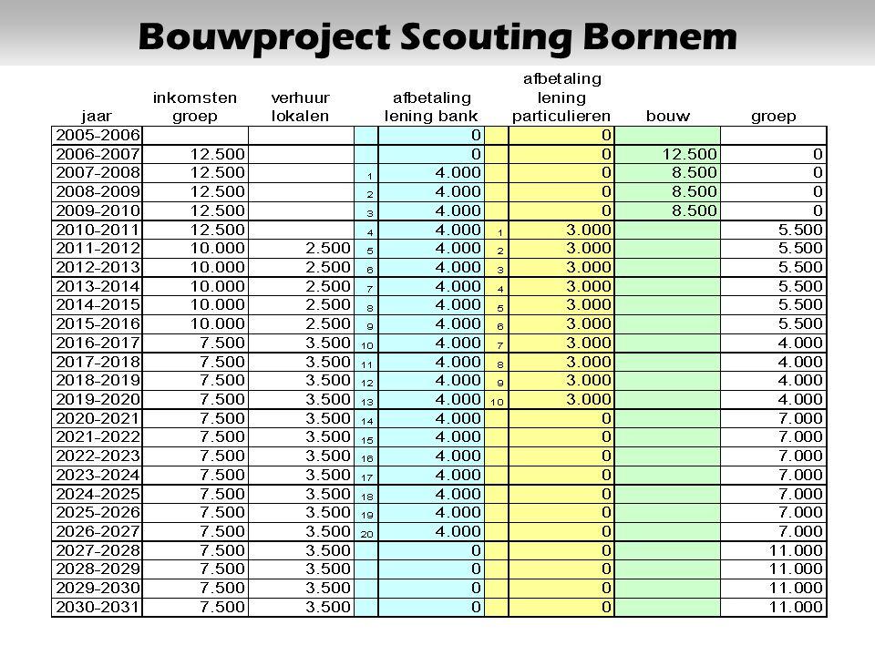 1. Inleiding2. Den Bouw3. Interactie Oudervergadering, 18 december 2005 Bouwproject Scouting Bornem 12 Het prijskaartje / de prijskaart