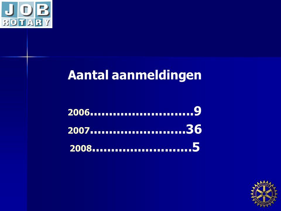 Aantal aanmeldingen 2006 2006...........................9 2007 2007.........................36 2008 2008..........................5