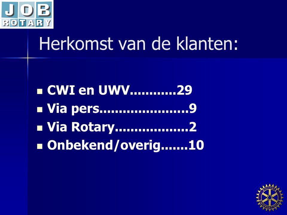 Herkomst van de klanten:   CWI en UWV............29   Via pers.......................9   Via Rotary...................2   Onbekend/overig.....
