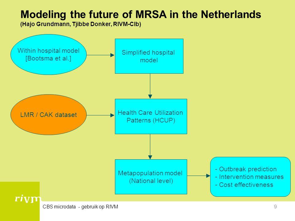 CBS microdata - gebruik op RIVM9 Modeling the future of MRSA in the Netherlands (Hajo Grundmann, Tjibbe Donker, RIVM-CIb) - Outbreak prediction - Inte