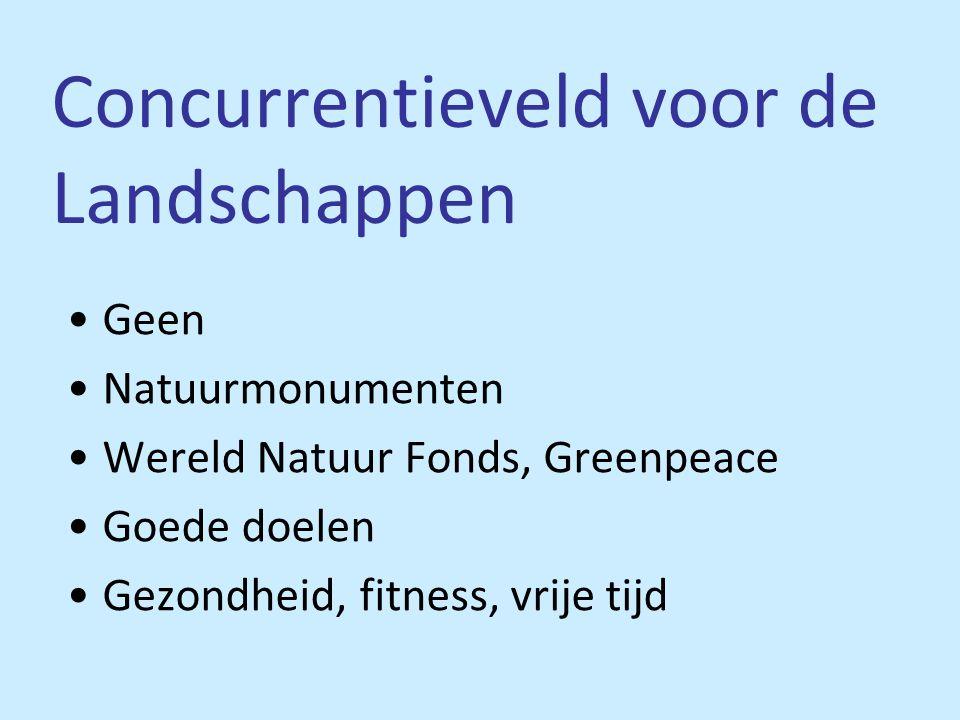 Concurrentieveld voor de Landschappen •Geen •Natuurmonumenten •Wereld Natuur Fonds, Greenpeace •Goede doelen •Gezondheid, fitness, vrije tijd