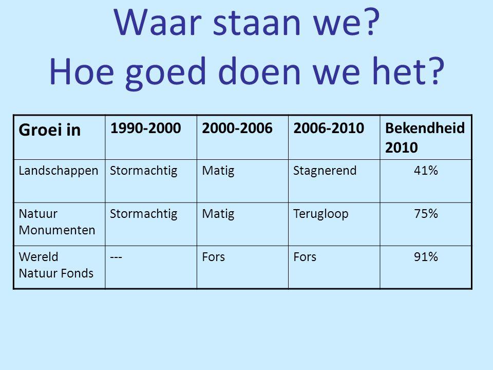Waar staan we? Hoe goed doen we het? Groei in 1990-20002000-20062006-2010Bekendheid 2010 LandschappenStormachtigMatigStagnerend41% Natuur Monumenten S