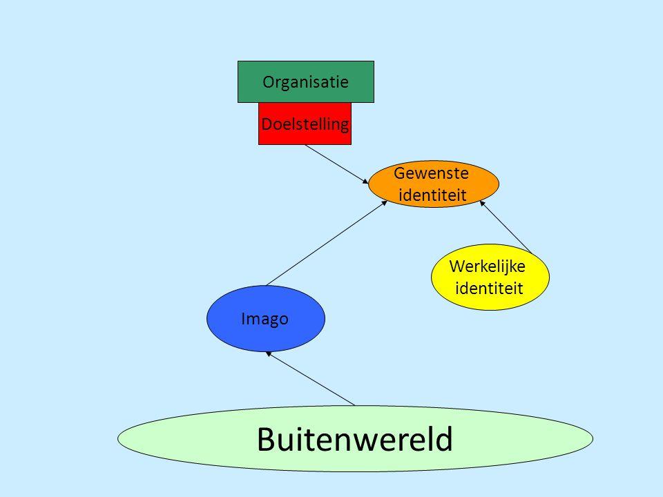 Organisatie Doelstelling Gewenste identiteit Werkelijke identiteit Imago Buitenwereld