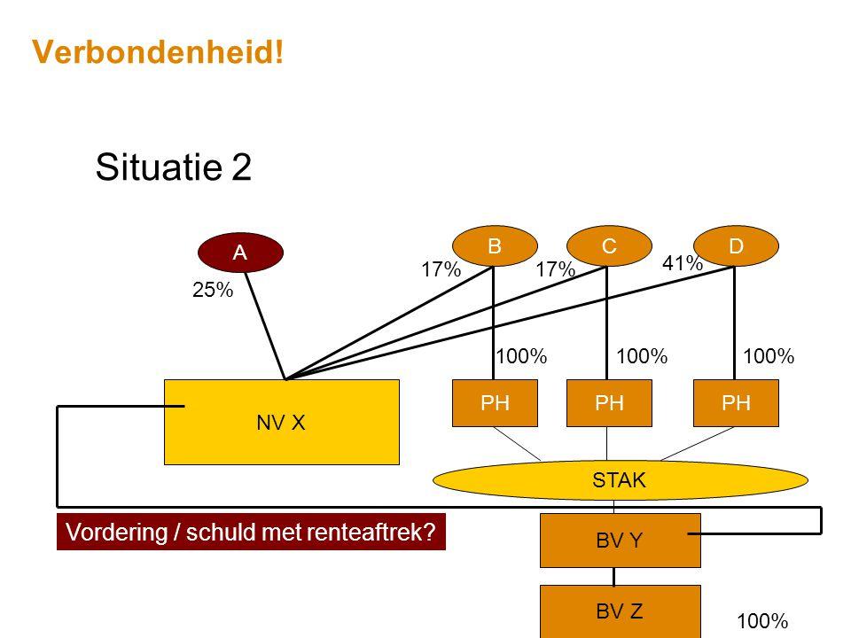 Verbondenheid! Situatie 2 A BCD NV X 25% 17% 41% BV Y BV Z 100% PH STAK 100% Vordering / schuld met renteaftrek?