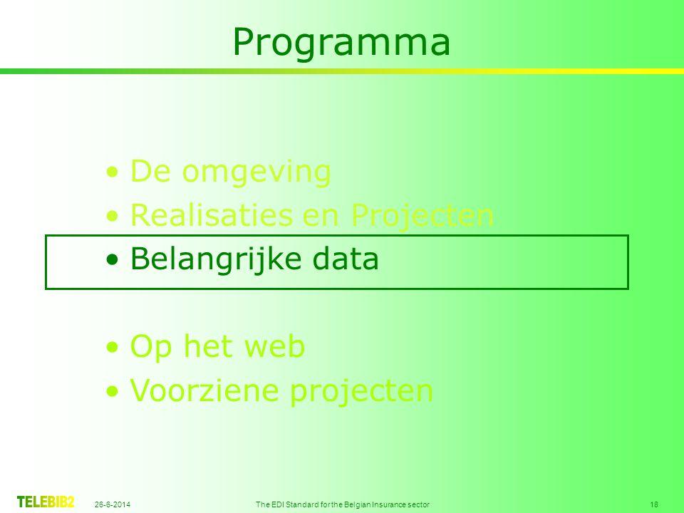 26-6-2014 The EDI Standard for the Belgian Insurance sector 18 Programma •De omgeving •Realisaties en Projecten •Belangrijke data •Op het web •Voorziene projecten