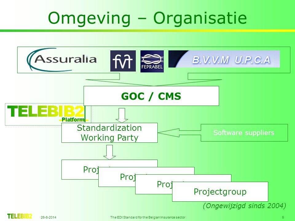 26-6-2014 The EDI Standard for the Belgian Insurance sector 5 Omgeving – Organisatie GOC / CMS Standardization Working Party Software suppliers Projec