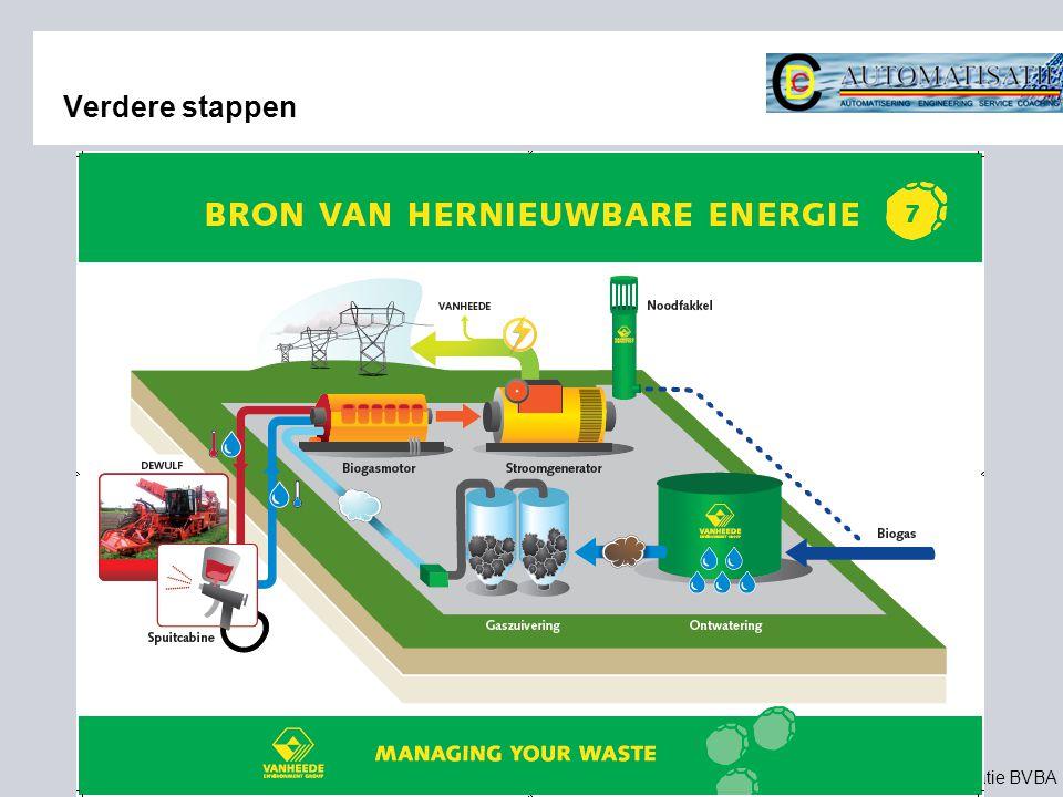©2011 CDC-automatisatie BVBA Verdere stappen