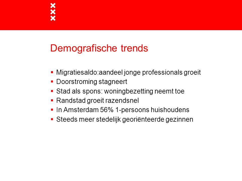 Demografische trends  Migratiesaldo:aandeel jonge professionals groeit  Doorstroming stagneert  Stad als spons: woningbezetting neemt toe  Randstad groeit razendsnel  In Amsterdam 56% 1-persoons huishoudens  Steeds meer stedelijk georiënteerde gezinnen