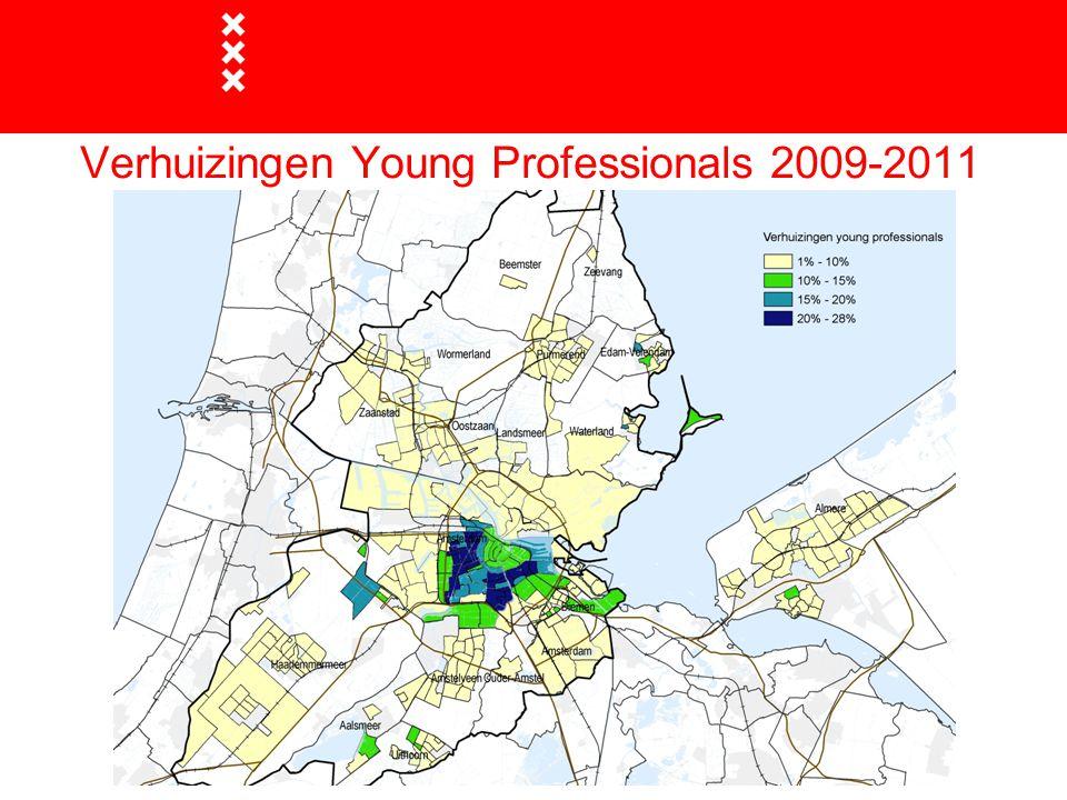 Verhuizingen Young Professionals 2009-2011