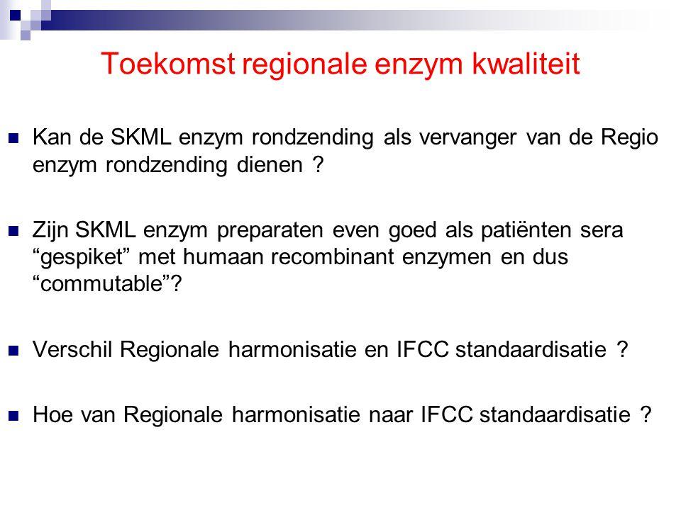 Correlatie / regressie-analyse resultaten uit IFCC Referentiemethode m.b.v.