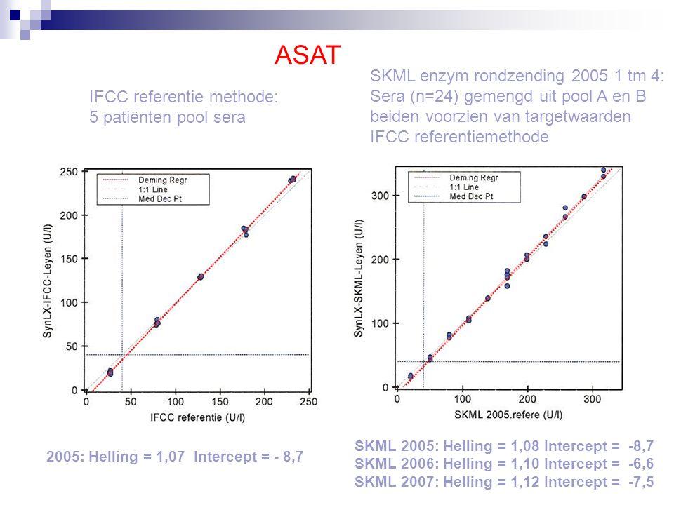 ALAT 2005: Helling = 0,92 Intercept = 1,7 SKML 2005: Helling = 0,94 Intercept = 1,5 SKML 2006: Helling = 0,99 Intercept = 0,5 SKML 2007: Helling = 0,99 Intercept = 1,7