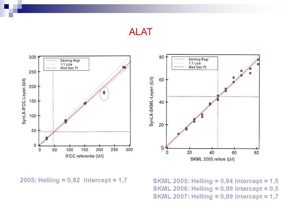 CK 2005: Helling = 1,03 Intercept = -10,4 SKML 2006: Helling = 1,02 Intercept = 0,5 SKML 2007: Helling = 1,03 Intercept = -2,8
