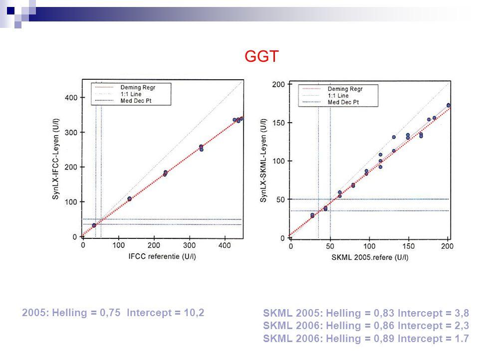 LDH 2005: Helling = 1,79 Intercept = 15,4 SKML 2005: Helling = 1,72 Intercept = 28,7 SKML 2006: Helling = 1,78 Intercept = 31,6 SKML 2007: Helling = 1,79 Intercept = 24,5