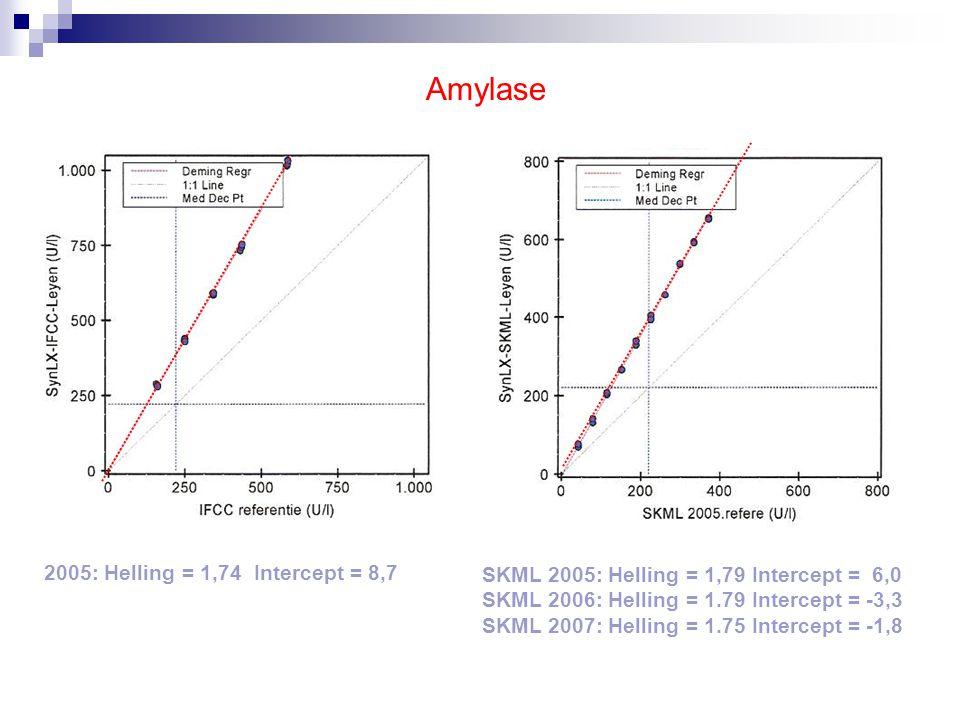 Conclusie  SKML Combi enquête monsters zijn commutable en gedragen zich als patiënten sera in zowel IFCC- Referentiemethode als Beckman Coulter IFCC methode.