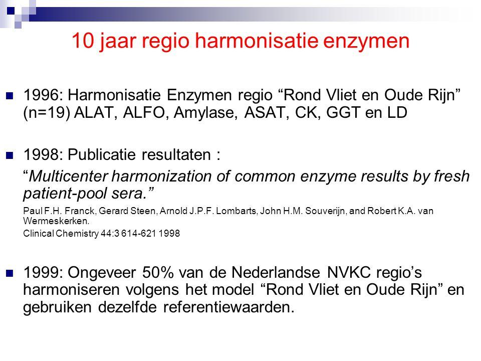 25 jaar IFCC standaardisatie enzymen  1980: IFCC referentiemethoden voor ALAT, ASAT, CK en GGT bij 30°C.