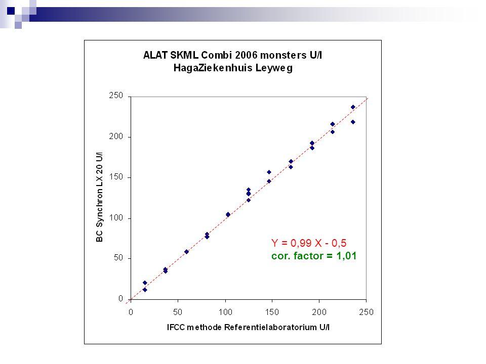 Introductie IFCC Standaardisatie in Regio  Ieder laboratorium berekend zijn correctie-factor 2005 en 2006.
