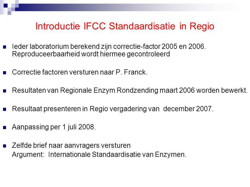 Groen aangegeven factoren zijn voorafgaande voorbeelden van HagaZiekenhuis Leyweg