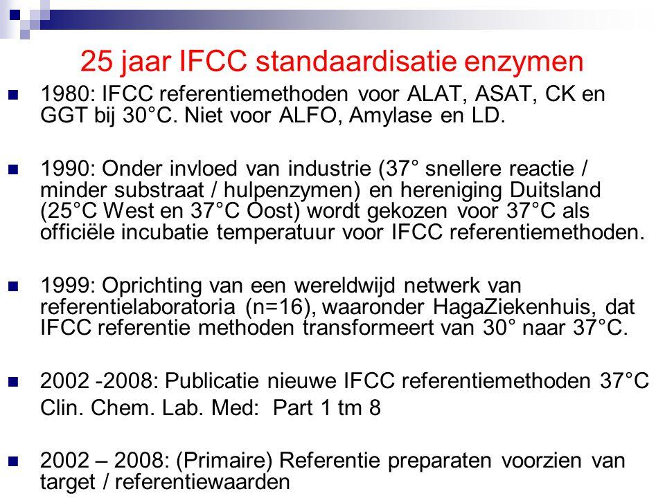 5 jaar SKML Calibratie 2000  2000: SKML wil via programma Calibratie 2000 de verschillende klinisch chemische methoden harmoniseren via commutable standaarden die voorzien zijn van targetwaarden afkomstig van referentiemethoden.