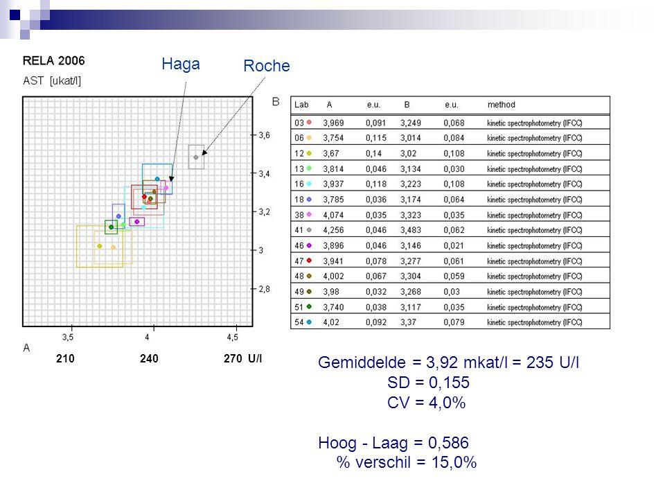 240270 U/l210 Gemiddelde = 3,92 mkat/l = 235 U/l SD = 0,155 CV = 4,0% Hoog - Laag = 0,586 % verschil = 15,0% Roche Haga