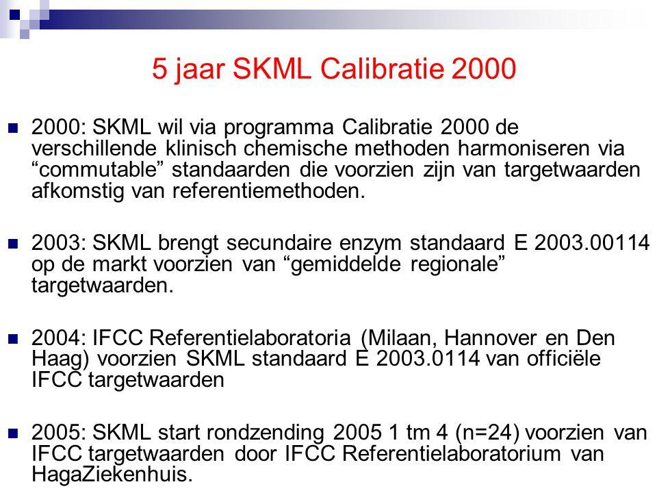 SKML rondzendingen  Sera gemengd uit één laag (A) en één gespiket hoog (B) patiënten poolserum 24 x per jaar.