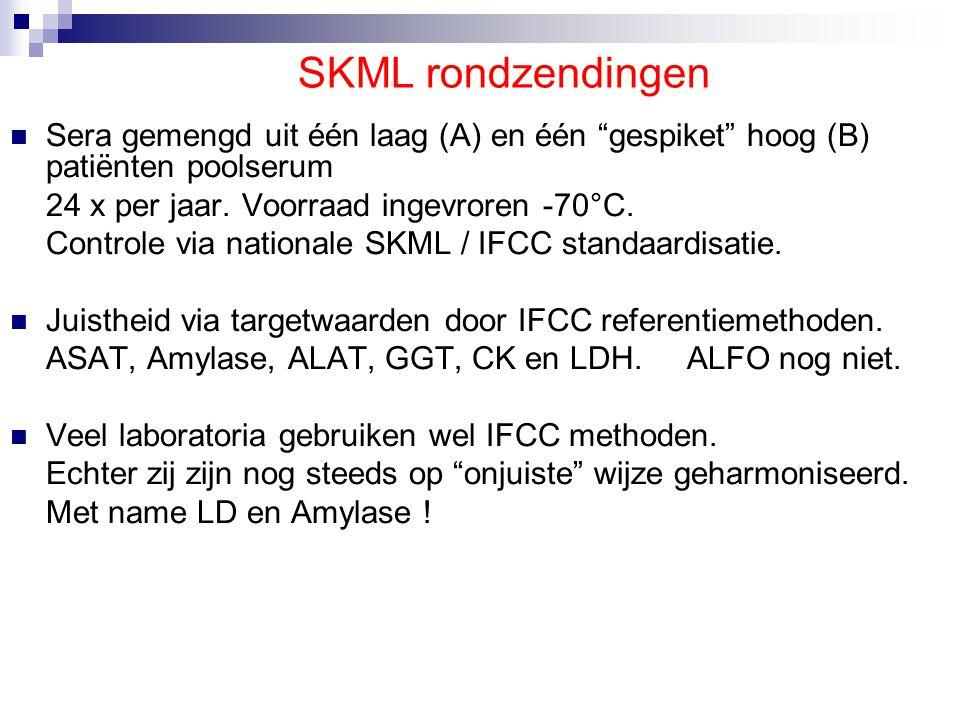 IFCC Referentie Laboratorium Den Haag
