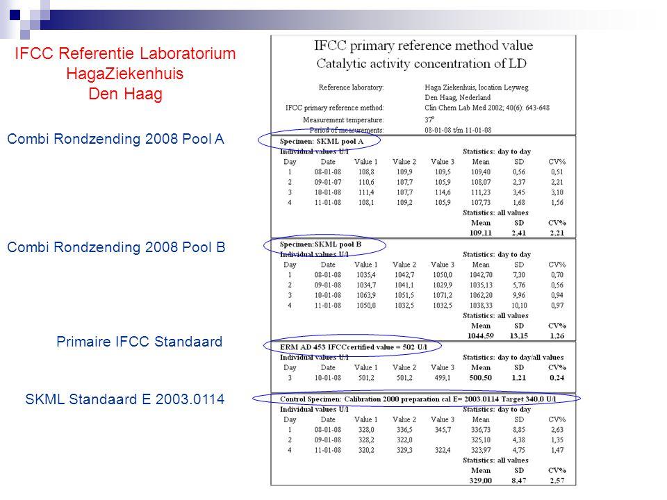 Rondzending voor Referentie Laboratoria RELA 270 330360 U/l300 100 90 Nummer 38 = Haga Referentie Laboratorium www.dgkl-rfb.dewww.dgkl-rfb.de : zie IFCC RELA surveys