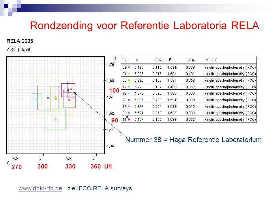 Regionale harmonisatie 1996 versus IFCC standaardisatie 2008