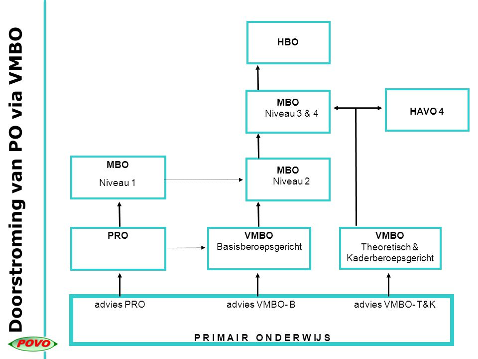 Doorstroming van PO via VMBO advies PRO advies VMBO- B advies VMBO- T&K P R I M A I R O N D E R W IJ S PROVMBO Basisberoepsgericht VMBO Theoretisch &