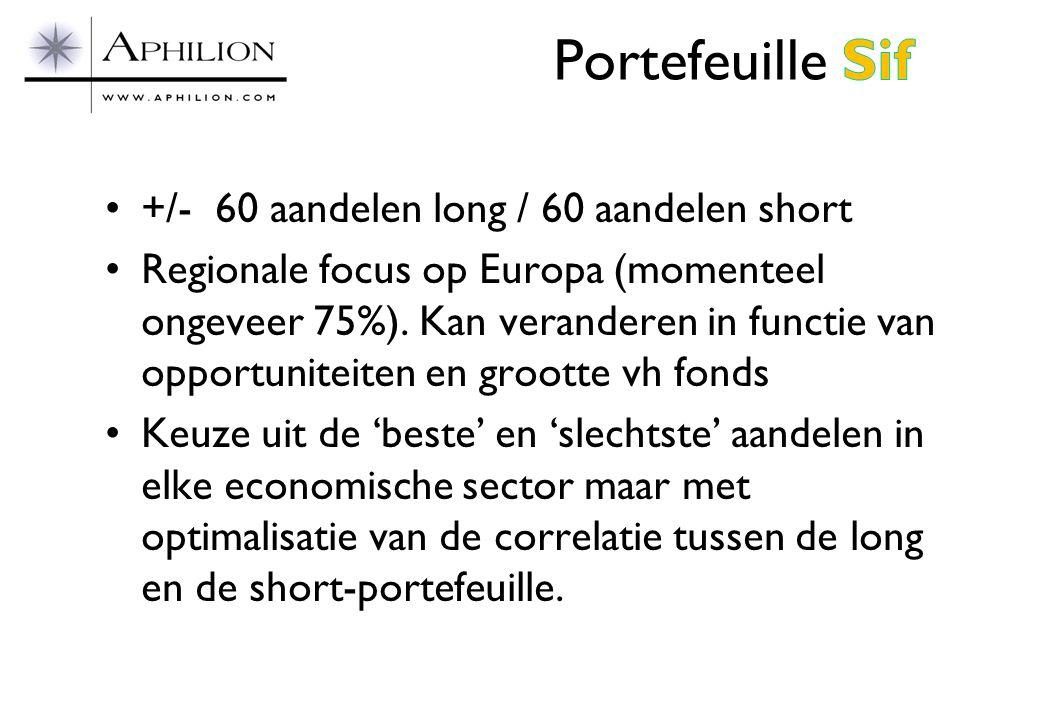•+/- 60 aandelen long / 60 aandelen short •Regionale focus op Europa (momenteel ongeveer 75%). Kan veranderen in functie van opportuniteiten en groott