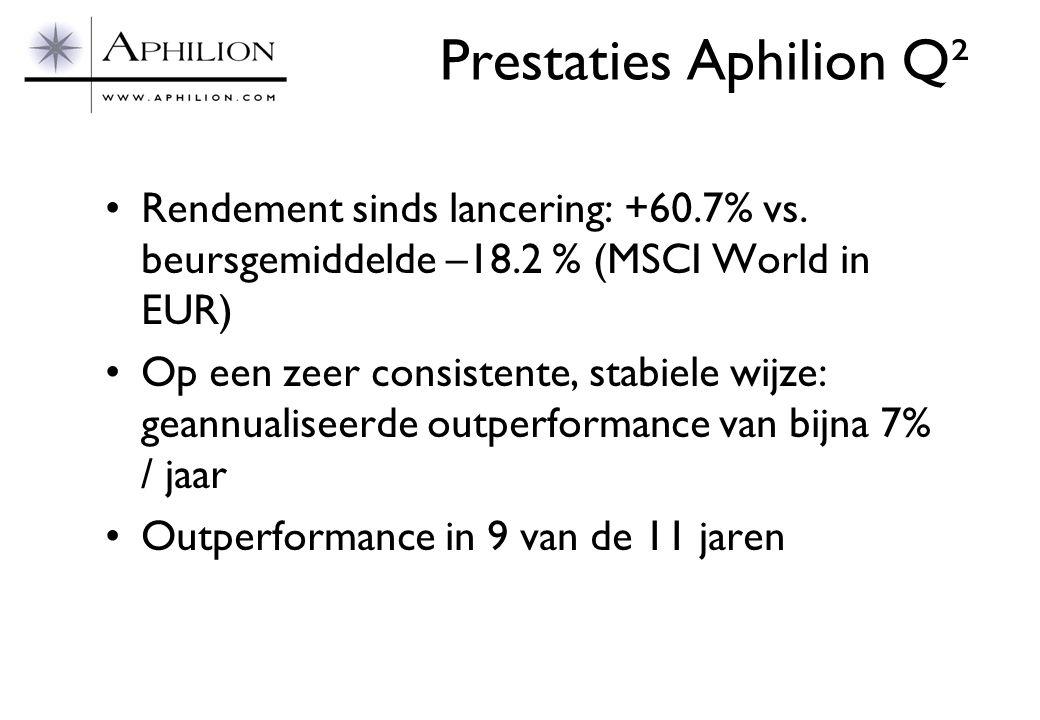 Prestaties Aphilion Q² •Rendement sinds lancering: +60.7% vs. beursgemiddelde –18.2 % (MSCI World in EUR) •Op een zeer consistente, stabiele wijze: ge