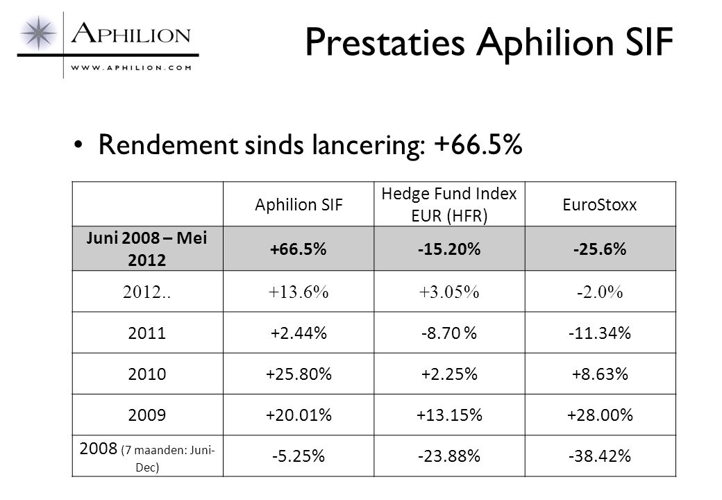 Prestaties Aphilion SIF •Rendement sinds lancering: +66.5% Aphilion SIF Hedge Fund Index EUR (HFR) EuroStoxx Juni 2008 – Mei 2012 +66.5%-15.20%-25.6%