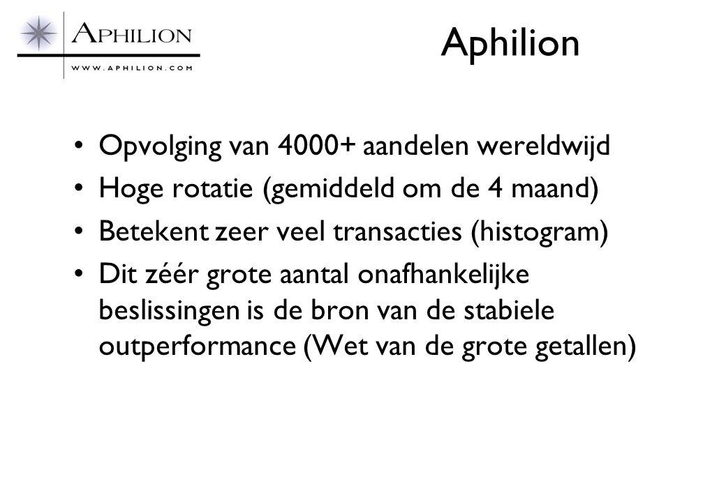 Aphilion •Opvolging van 4000+ aandelen wereldwijd •Hoge rotatie (gemiddeld om de 4 maand) •Betekent zeer veel transacties (histogram) •Dit zéér grote