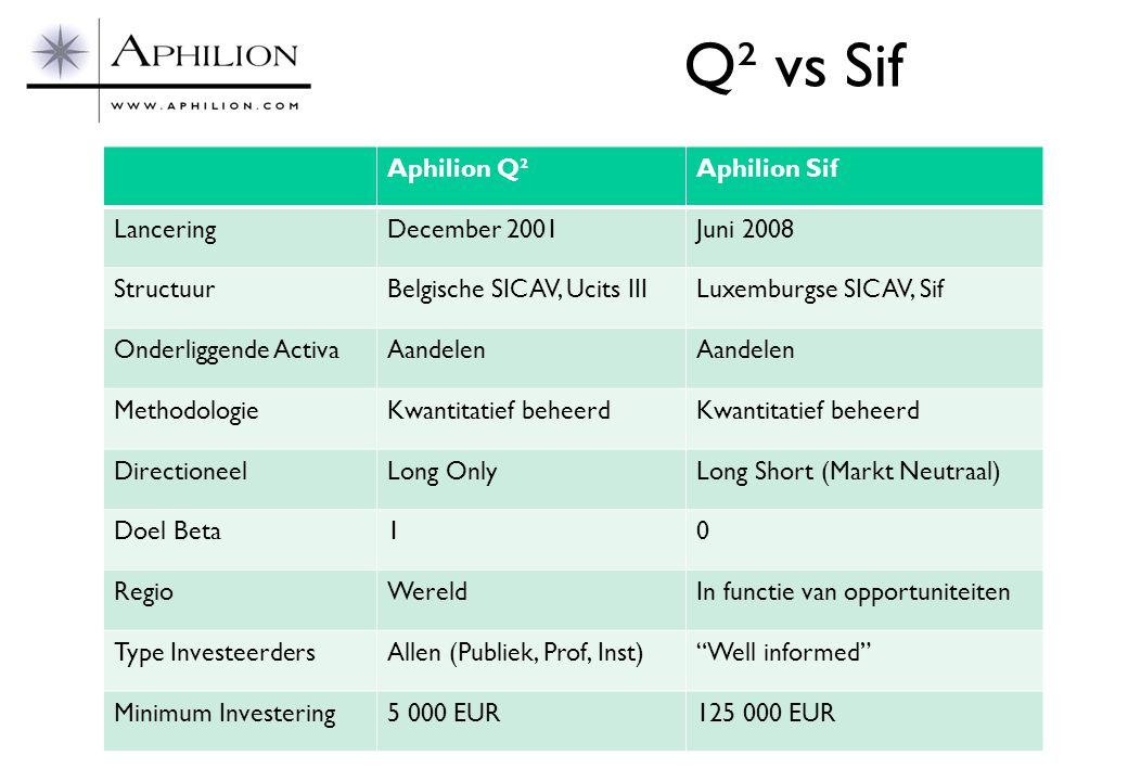 Q² vs Sif Aphilion Q²Aphilion Sif LanceringDecember 2001Juni 2008 StructuurBelgische SICAV, Ucits IIILuxemburgse SICAV, Sif Onderliggende ActivaAandel