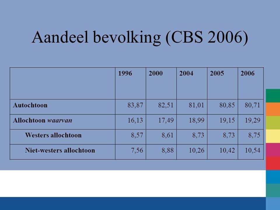 Aandeel bevolking (CBS 2006) 19962000200420052006 Autochtoon83,8782,5181,0180,8580,71 Allochtoon waarvan16,1317,4918,9919,1519,29 Westers allochtoon8,578,618,73 8,75 Niet-westers allochtoon7,568,8810,2610,4210,54