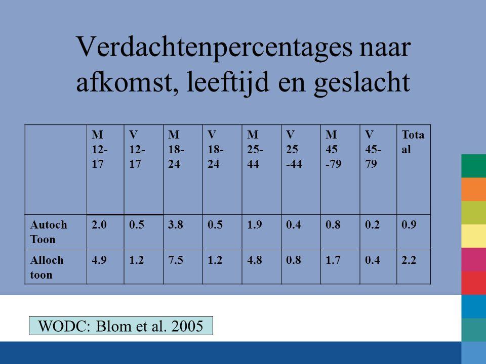 Verdachtenpercentages naar afkomst, leeftijd en geslacht M 12- 17 V 12- 17 M 18- 24 V 18- 24 M 25- 44 V 25 -44 M 45 -79 V 45- 79 Tota al Autoch Toon 2.00.53.80.51.90.40.80.20.9 Alloch toon 4.91.27.51.24.80.81.70.42.2 WODC: Blom et al.