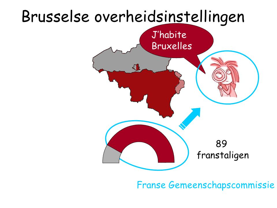 89 franstaligen J'habite Bruxelles Franse Gemeenschapscommissie Brusselse overheidsinstellingen