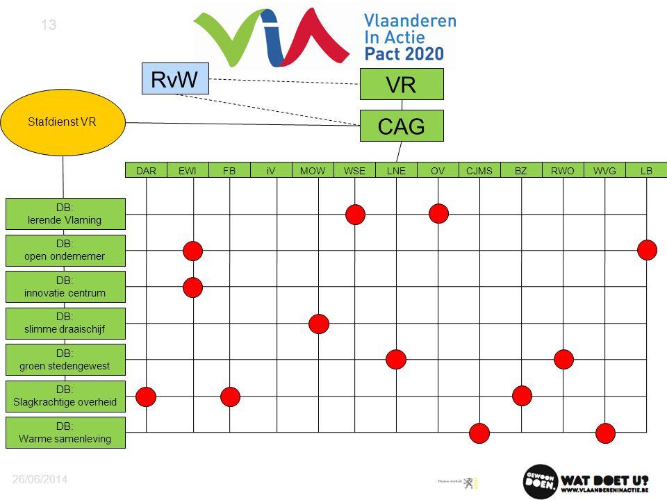 VR RvW CAG DB: lerende Vlaming DB: open ondernemer DB: innovatie centrum DB: slimme draaischijf DB: groen stedengewest DB: Slagkrachtige overheid DARE