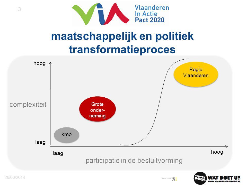 maatschappelijk en politiek transformatieproces 26/06/2014 3 participatie in de besluitvorming complexiteit kmo Grote onder- neming Regio Vlaanderen R