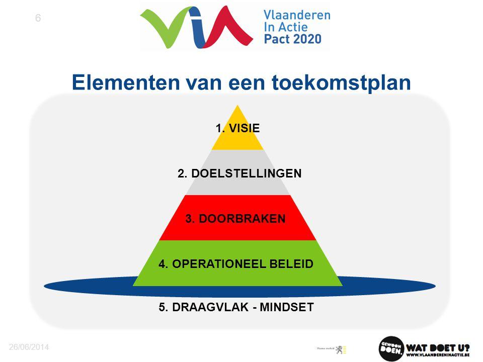 Elementen van een toekomstplan 26/06/2014 6 5. DRAAGVLAK - MINDSET DOORBRAKEN 1. VISIE 2. DOELSTELLINGEN 3. DOORBRAKEN 4. OPERATIONEEL BELEID