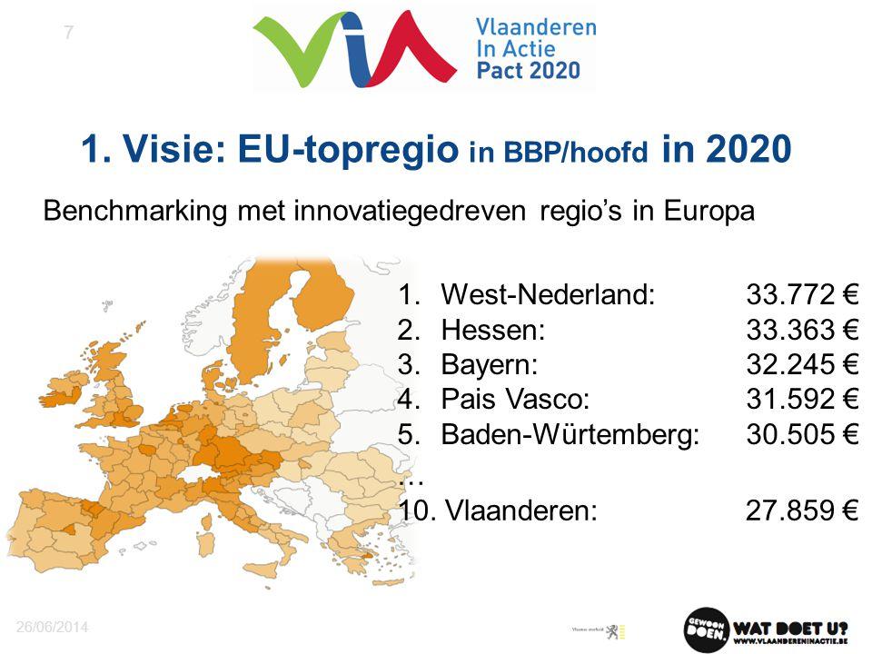 1. Visie: EU-topregio in BBP/hoofd in 2020 26/06/2014 7 1.West-Nederland: 33.772 € 2.Hessen: 33.363 € 3.Bayern: 32.245 € 4.Pais Vasco:31.592 € 5.Baden