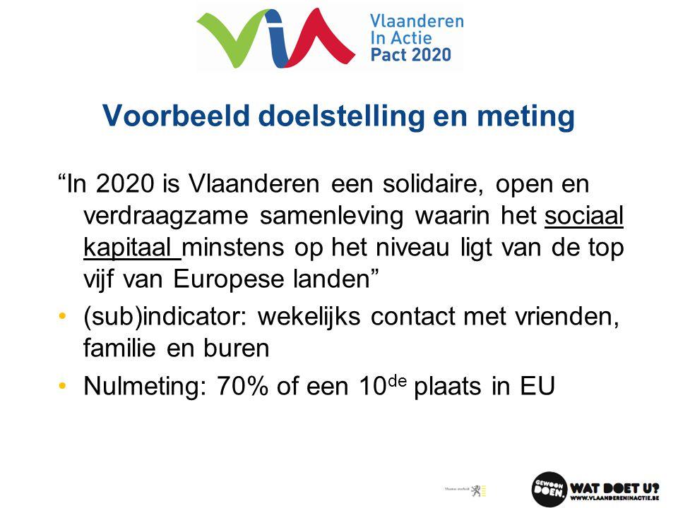 """Voorbeeld doelstelling en meting """"In 2020 is Vlaanderen een solidaire, open en verdraagzame samenleving waarin het sociaal kapitaal minstens op het ni"""