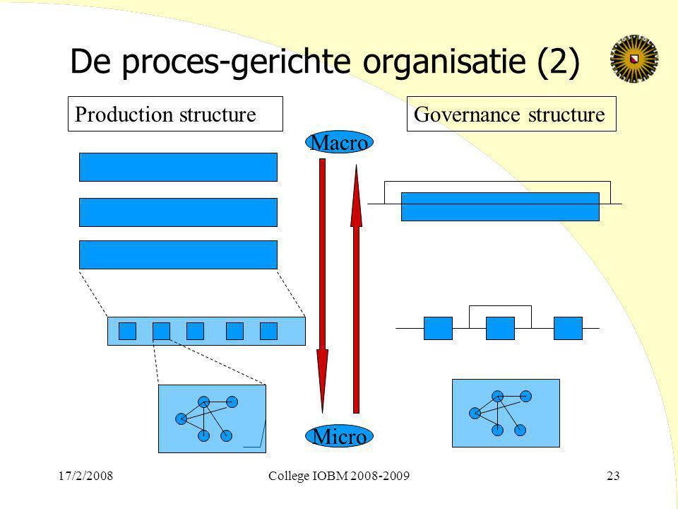 17/2/2008College IOBM 2008-200923 De proces-gerichte organisatie (2) Production structureGovernance structure Micro Macro