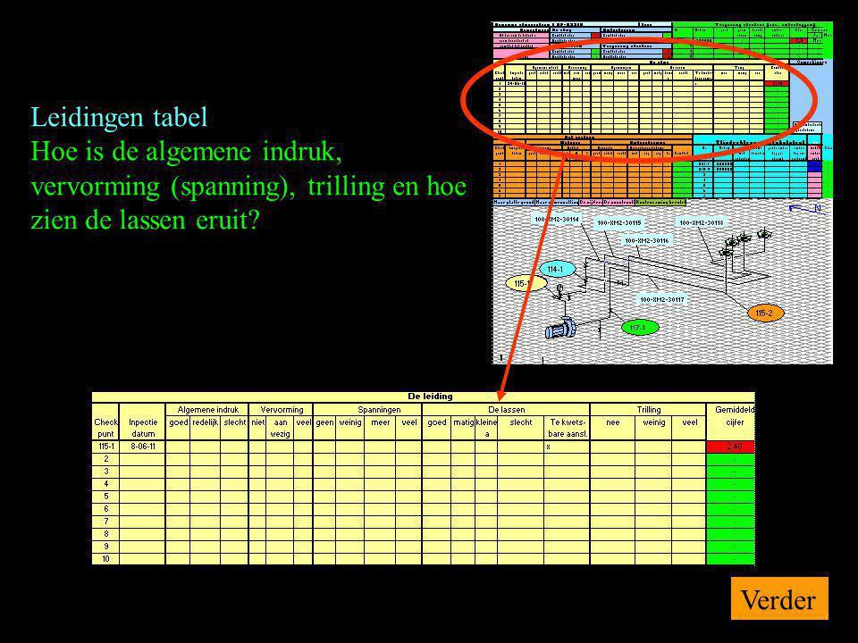 Leidingen tabel Hoe is de algemene indruk, vervorming (spanning), trilling en hoe zien de lassen eruit? Verder