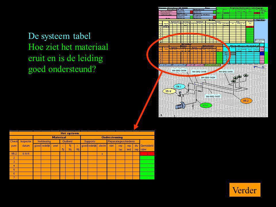 De systeem tabel Hoe ziet het materiaal eruit en is de leiding goed ondersteund? Verder