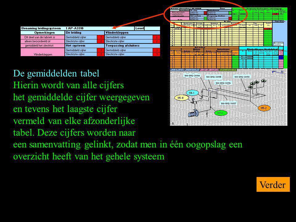 De gemiddelden tabel Hierin wordt van alle cijfers het gemiddelde cijfer weergegeven en tevens het laagste cijfer vermeld van elke afzonderlijke tabel